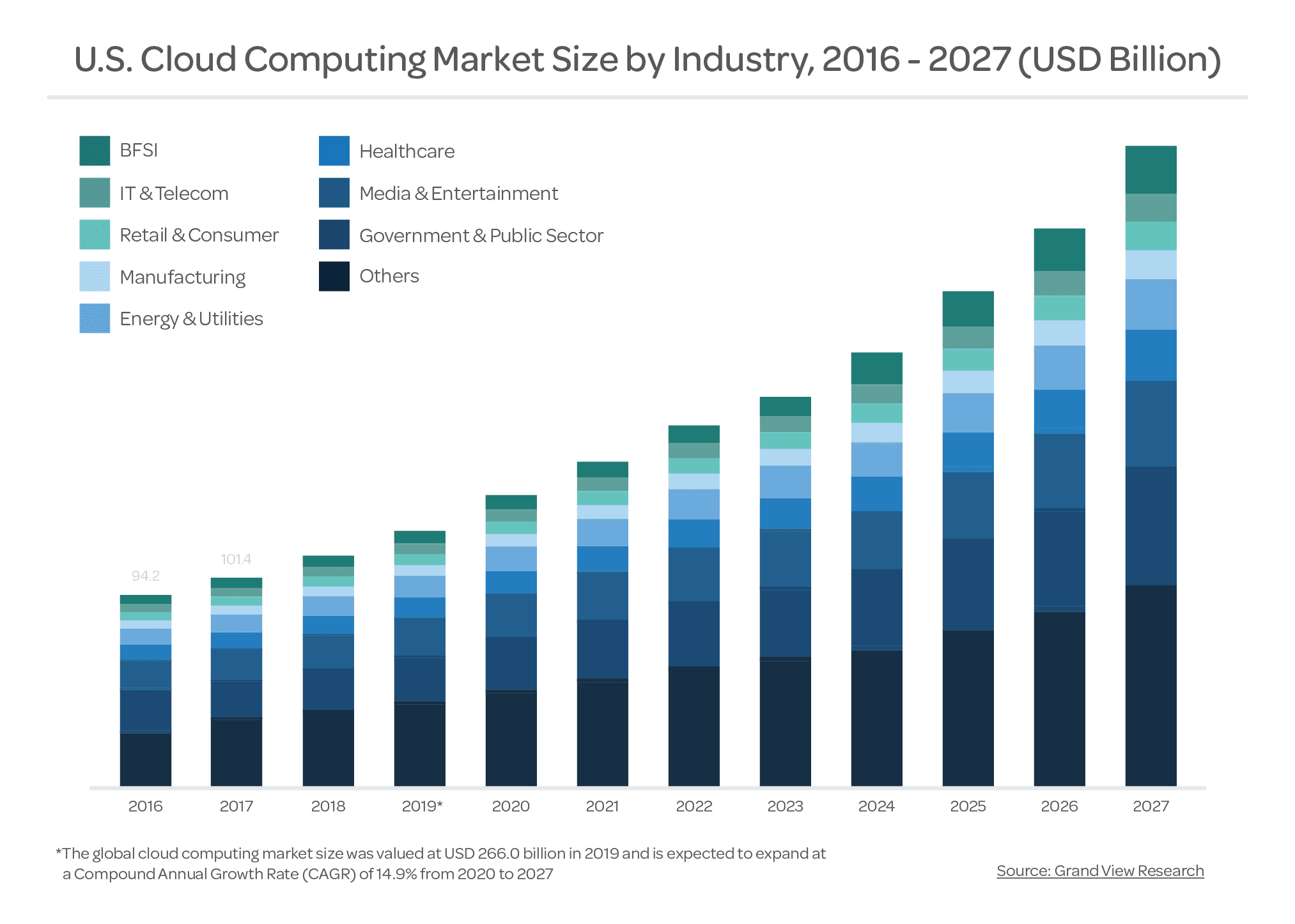 Top Cloud Companies and Cloud Growth by Industry.