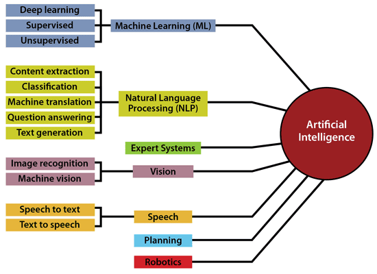 artificial intelligence example