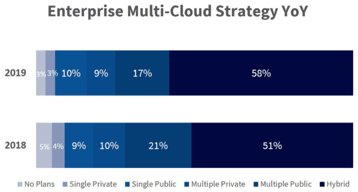 multicloud managment year over year