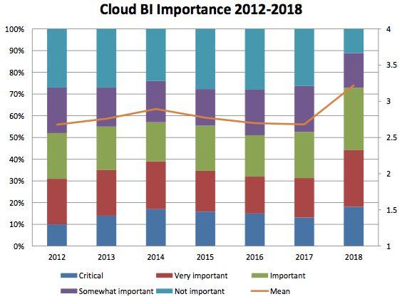 cloud business intelligence, 2018