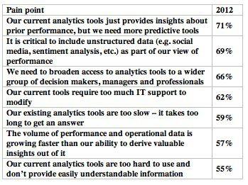 big data, business analytics