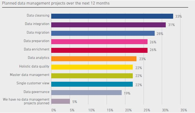 Planned Data Management Projects
