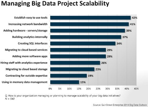big data survey, scaling out big data
