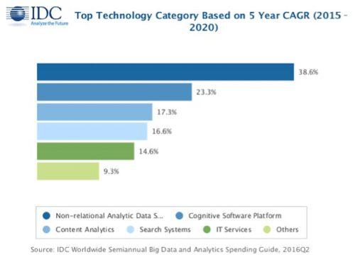 cloud computing, AWS