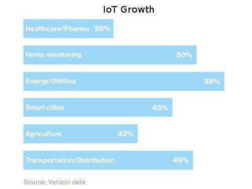 IoT Growth