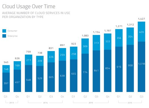 Cloud Usage Over Time