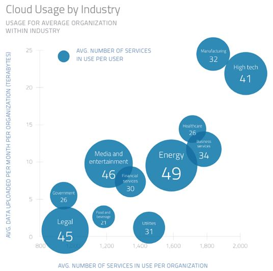 Cloud Usage By Industry