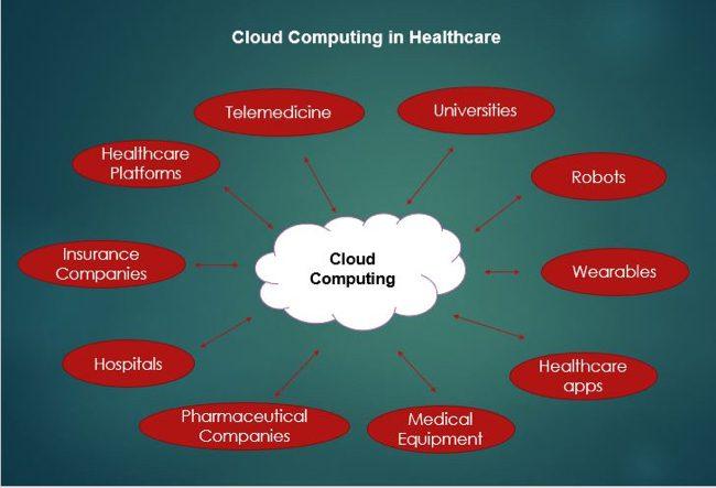 healthcare and cloud computig
