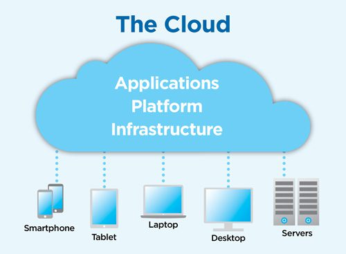 cloud computing, what is cloud