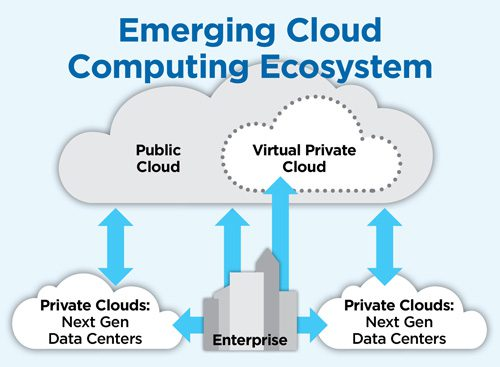 private cloud computing, what is cloud