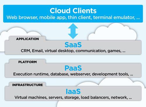 hybrid cloud computing, what is cloud
