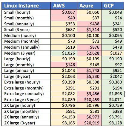 aws vs azure vs google, cloud pricing, linux