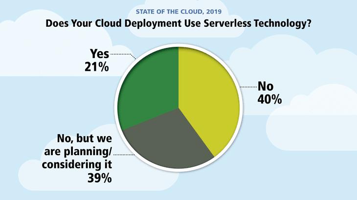 cloud serverless