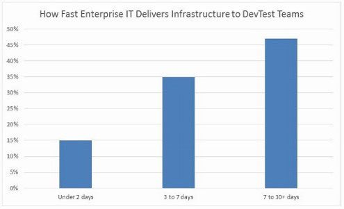 Infrastructure Delivery Times