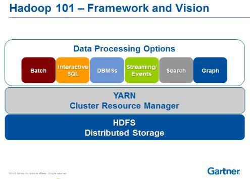 hadoop and big data,vision