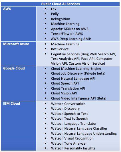 cloud computing emerging tech, artificial intelligence