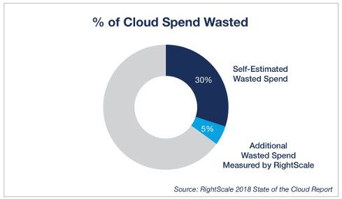 managing cloud costs, cloud spend waste