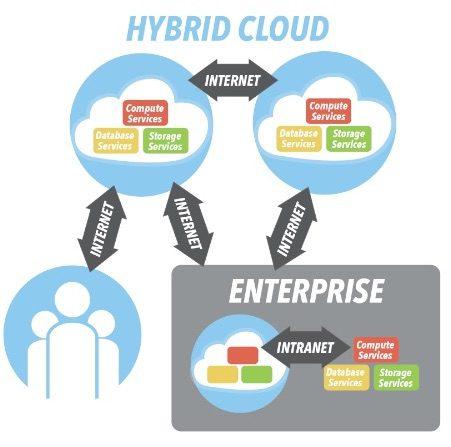 hybrid cloud, cloud computing