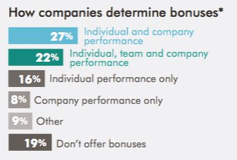IT salary 2018, salary bonus