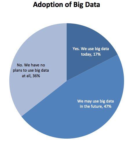 big data adoption