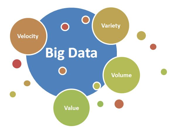 Big Data and Unstructured Data