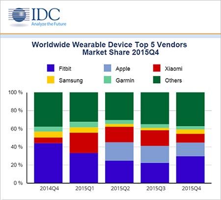 Wearable device market 2015