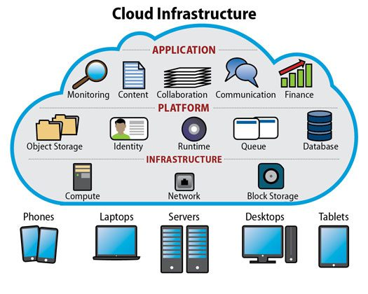 What is Cloud Infrastructure? Uses & Benefits   Datamation