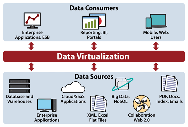 What is Data Virtualization? | Datamation