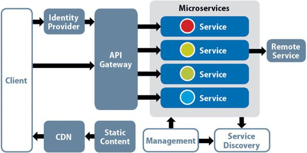 microservices, microservices architecture