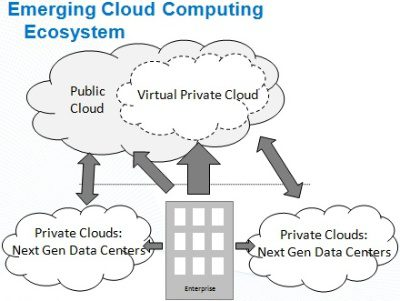 what is private cloud, virtual private cloud and hybrid cloud