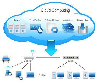 what is private cloud, define private cloud