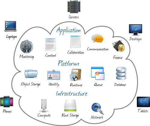 what is private cloud, private cloud infrastructure and applications