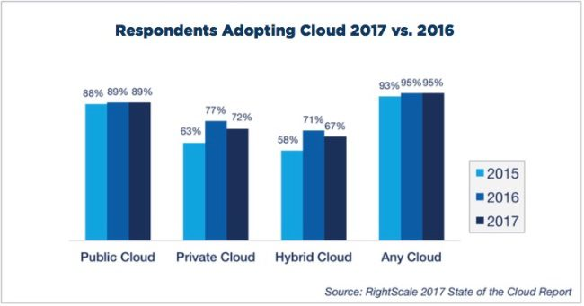 private cloud adoption rates, public, private  and hybrid cloud