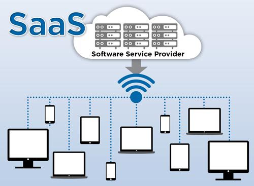 SaaS,software as a service