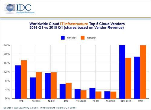 cloud hardware