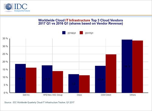 cloud computing IT
