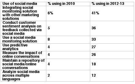 social media, crm