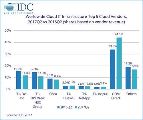 cloud spending