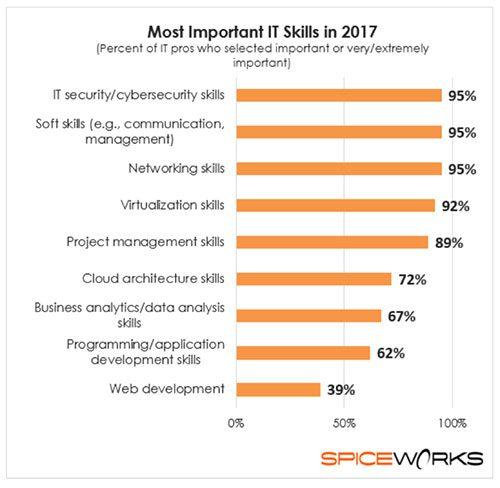 it skills, it jobs