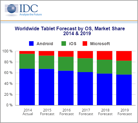 IDC, tablet forecast