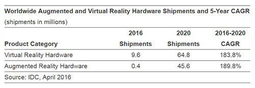 virtual reality, augmented reality