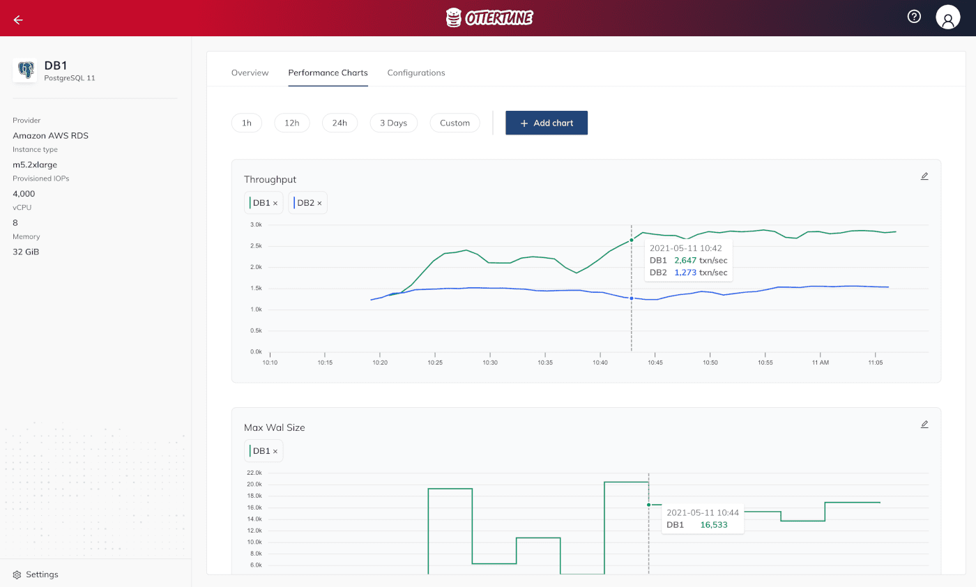 A screenshot of OtterTune's performance charts user interface for automatic database tuning.
