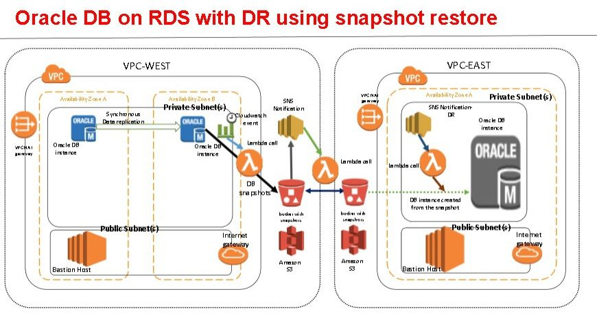 RDS Disaster Recovery on Oracle Database Using Snapshot Restore.